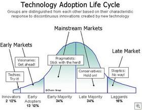 Tech-adoption-lifecycle