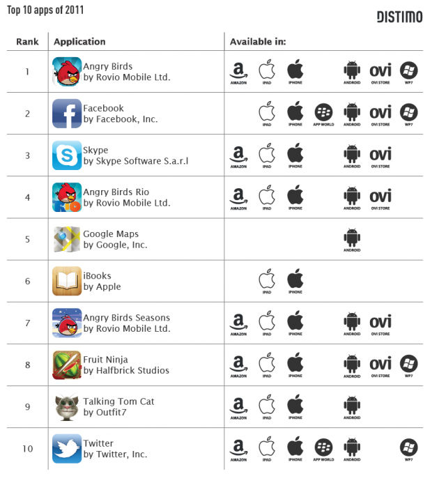 Distimo top 10 apps in 2011 by downloads