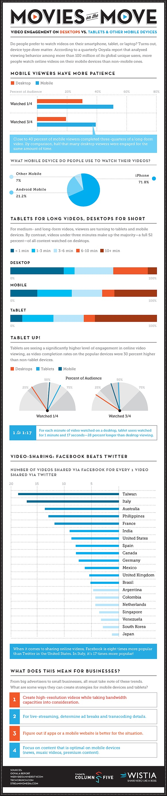 Mobile video Infographic
