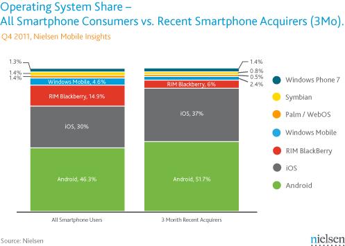 Nielsen smartphone operating system marketshare