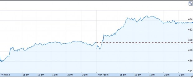 AAPL Stock High