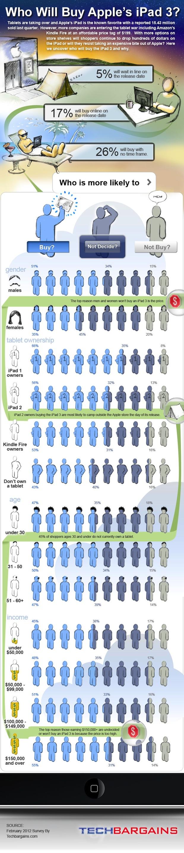 iPad 3 infographic