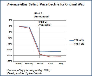 iPad Price Decline