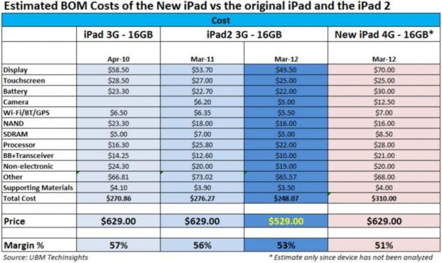 iPad components cost