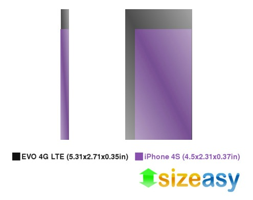 HTC Evo 4G LTE vs. iPhone 4S Size and Display
