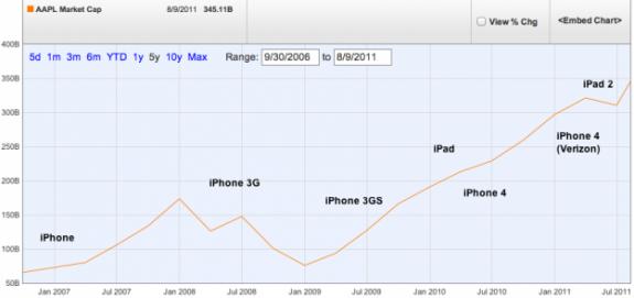 Apple Market Cap Mobile