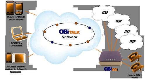 OBi202 diagram