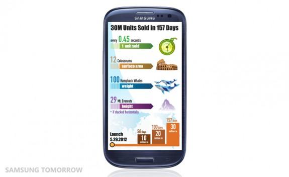 The-Samsung-GALAXY-S-III-achieves-30-million_2