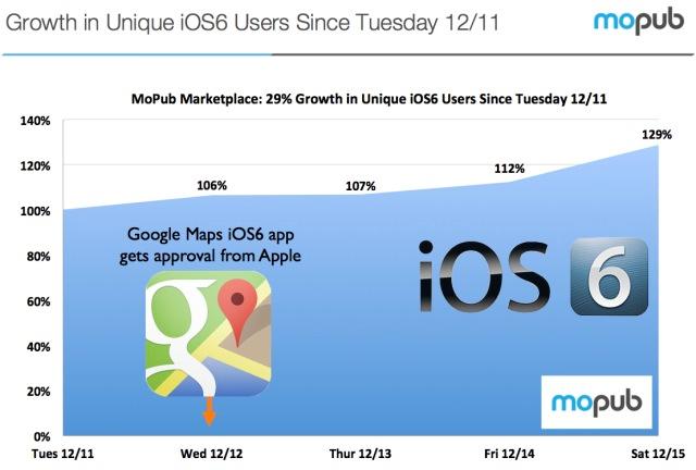 Google Maps iOS 6 adoption