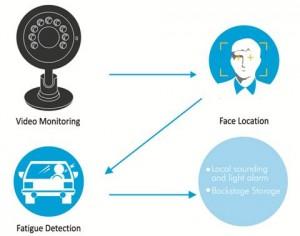 Drive_Fatigue_Detection_Device