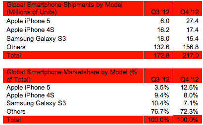 Strategy_Analytics_iPhone_5_sales