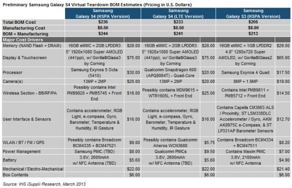 This chart shows the estimated Samsung Galaxy S4 price of materials and manufacturing.