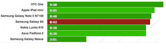 Galaxy S4 web browsing test.