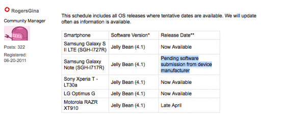 Rogers says it's still waiting for Samsung to submit the Android 4.1 update.