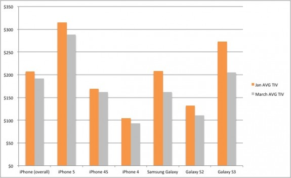 The Samsung Galaxy S3 average trade in price dropped $68 since January.