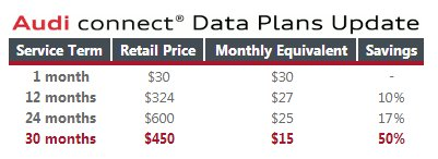 Audi Connect Pricing