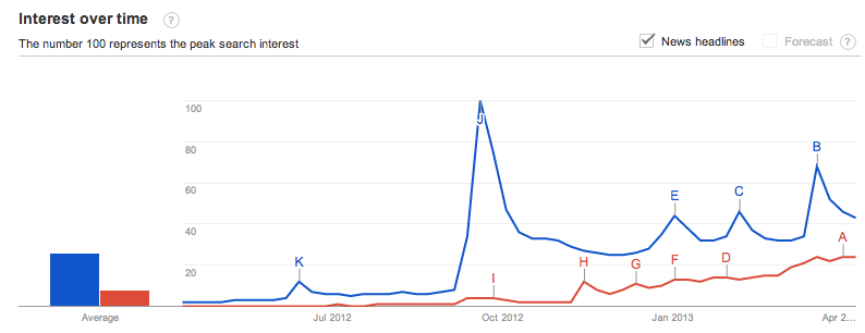 iPhone 6 vs. iPhone 5S consumer interest based on searches.