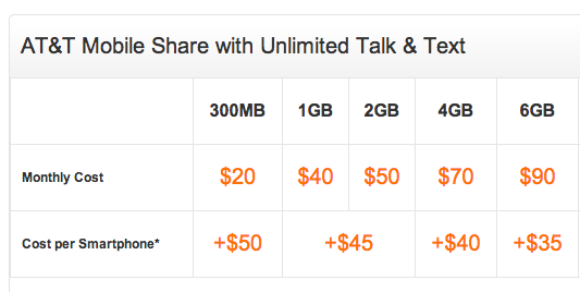 AT&T announces new Family Share plan options.