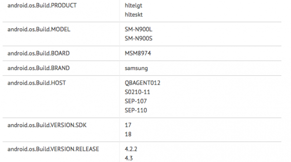 Android 4.3 is apparently headed to the Galaxy Note 3.