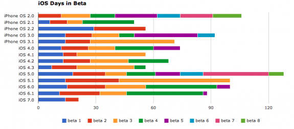 The length of iOS betas varies greatly, making it a very rough indicator of iPhone releases.