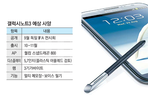 Possible Galaxy Note 3 specs include a 5.7-inch display and Android 4.3.