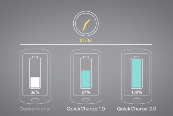 A Snapdragon 800 could help the device charge faster as well.