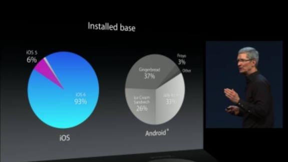 Apple CEO Tim Cook bashes Android fragmentation in June 2013.