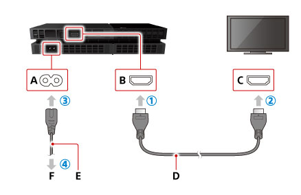 Inspect the cords and PS4 for obvious damage to troubleshoot blinking blue light PS4 problems.