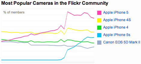 iPhone Dominates on Flickr