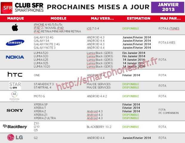 mises-à-jour-smartphones-SFR-janvier-2014_5