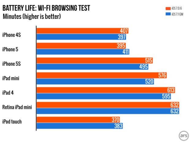 There is no overall iOS 7.1 battery life problem, but some users are impacted dramatically.