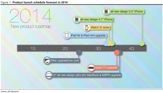 An Apple 2014 Roadmap shared on MacRumors does not list a Mac Mini.