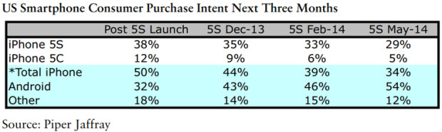 Data shows iPhone 5s interest is declining as the iPhone 6 release approaches.