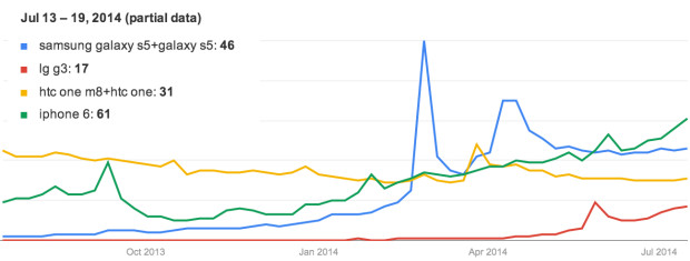 Consumer searches for the iPhone 6 already outpace the LG G3, HTC One M8 and Galaxy S5.