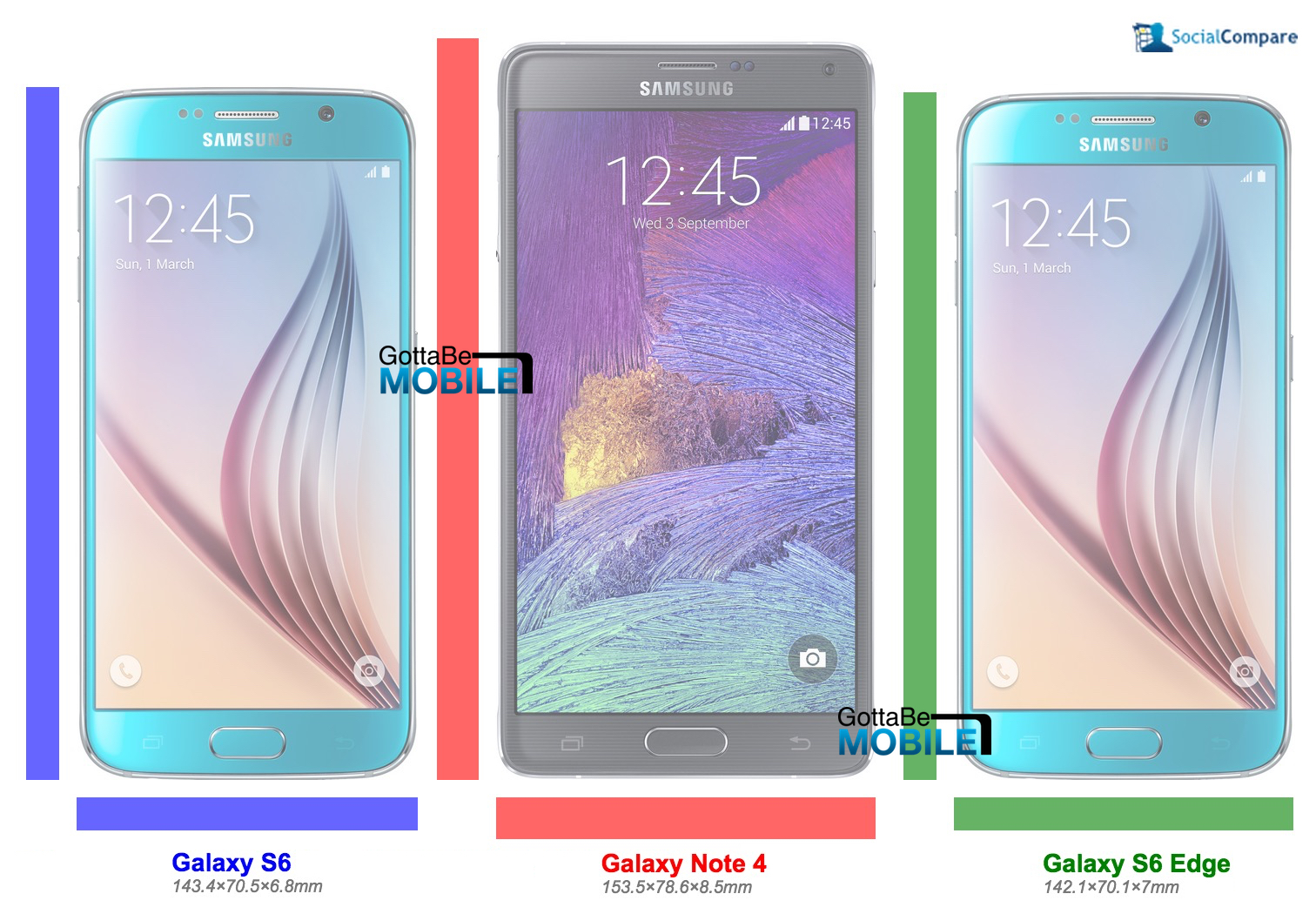 Galaxy S6 vs Galaxy Note 4 vs Galaxy S6 Edge size comparison.