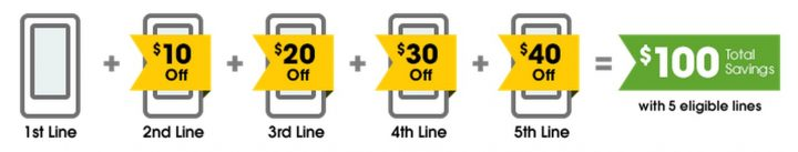 Save with a Cricket Wireless family plan option called Group Save.