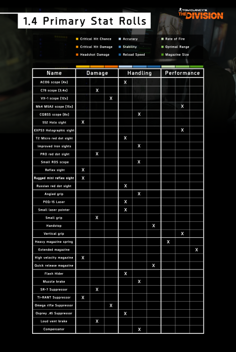 the-division-chart