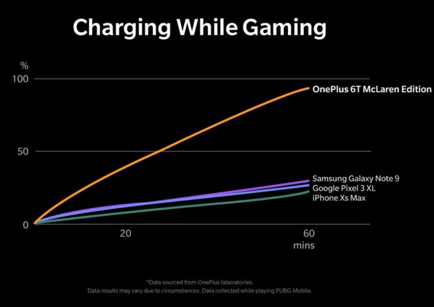 Wait For Faster Warp Charging & The Low Price