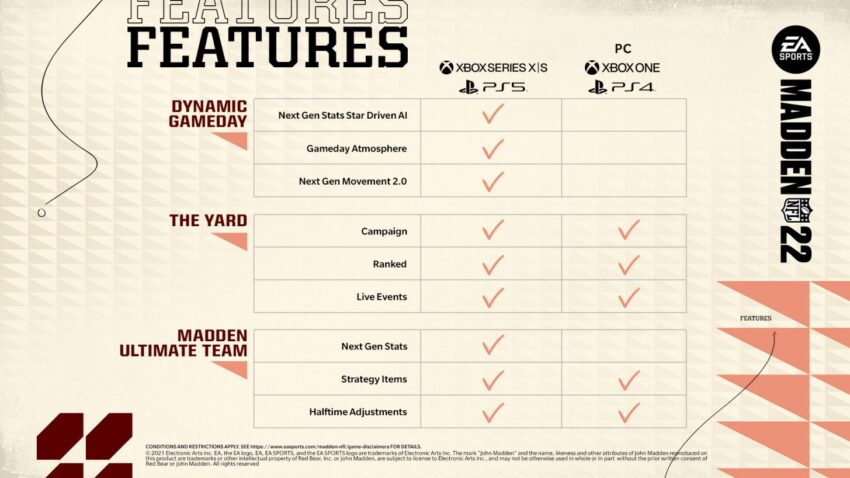 Wait If You Don't Meet the Madden 22 PC Requirements