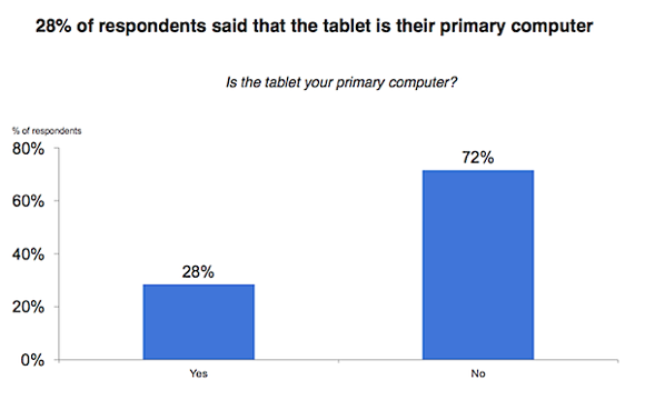 AdMob Survey - use of pc v. tablet