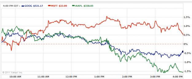 AAPL GOOG MSFT Stock Prices WWDC 2011