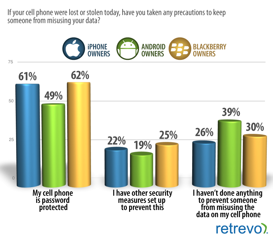 Android Security Survey