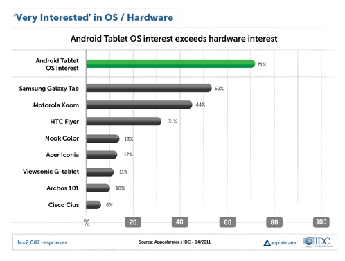 Interest in Android Tablet OS vs. Interest in Android Tablets