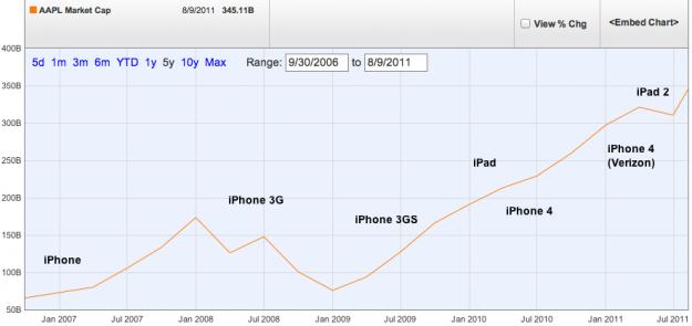 Apple Market Cap Chart