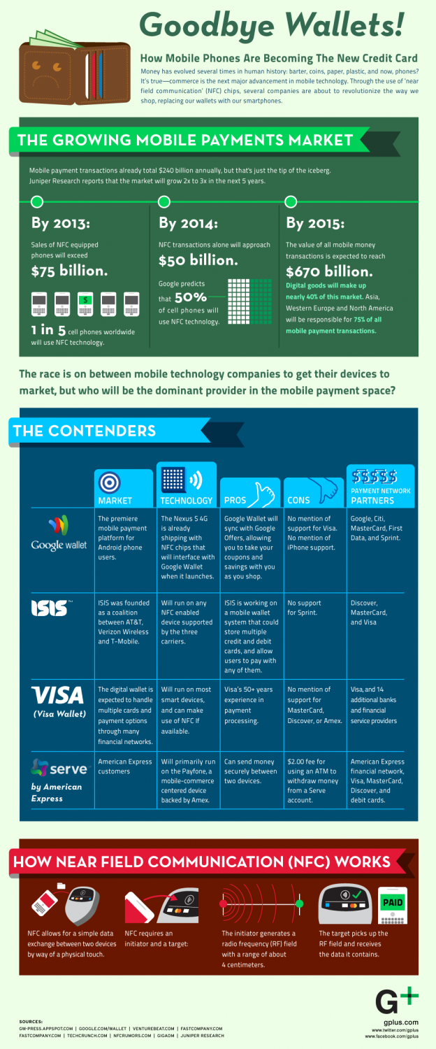 Infographic of Mobile Payments