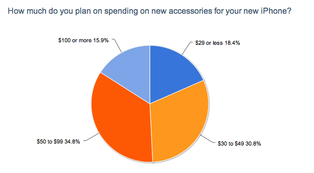 How Much Will You Spend on iPhone 5 Accessories?