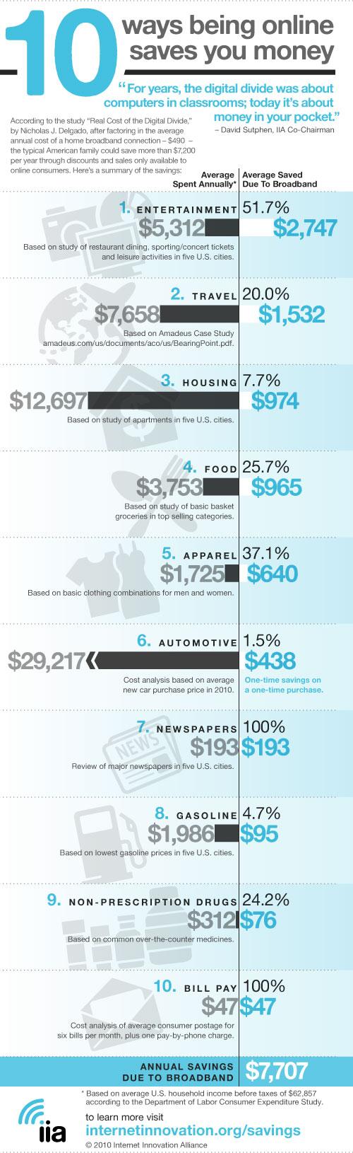 Internet Savings INfographic