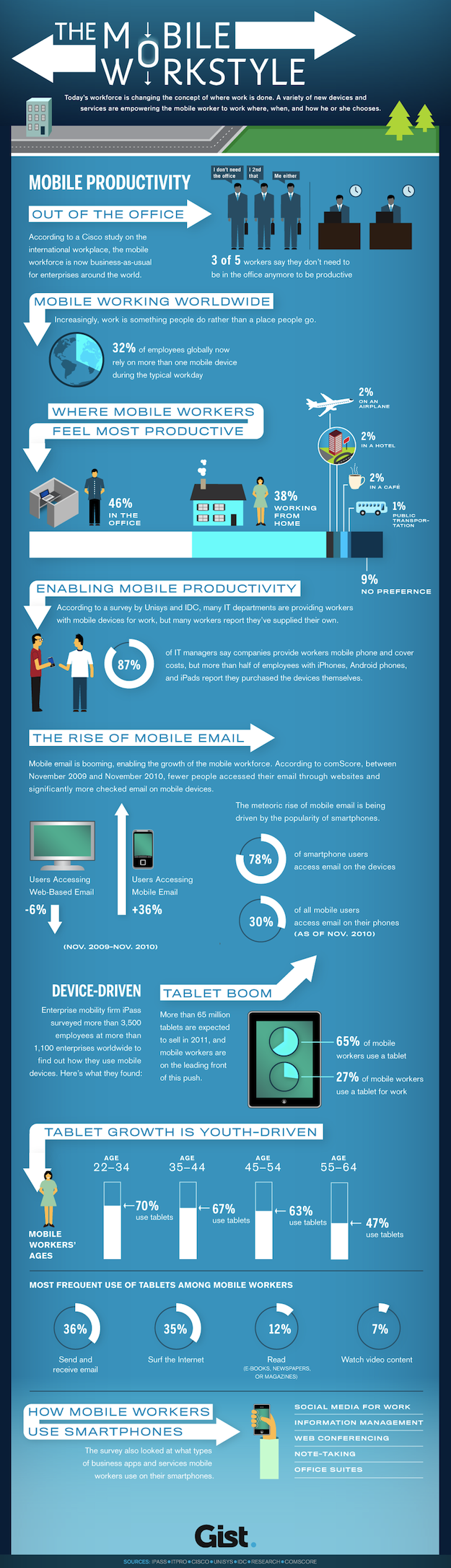 Mobile workforce infographic - Gist