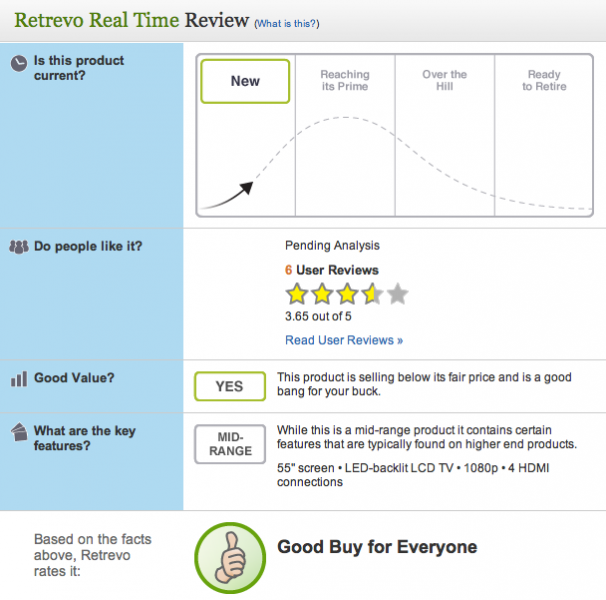 Retrevo Real Time Review