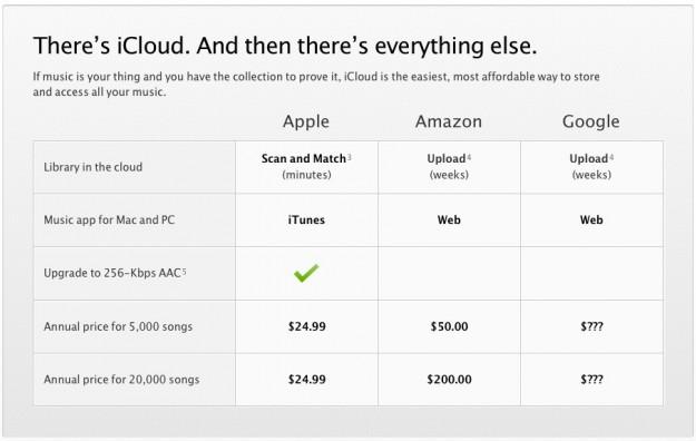 iClous Music cost comparison